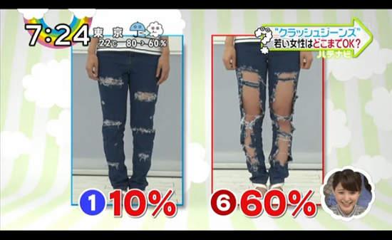 60% 破损的牛仔裤,穿上来竟然比10% 破损的牛仔裤看起来还显瘦。