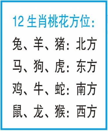 12生肖可以参考一下图表,找出自己的桃花位。