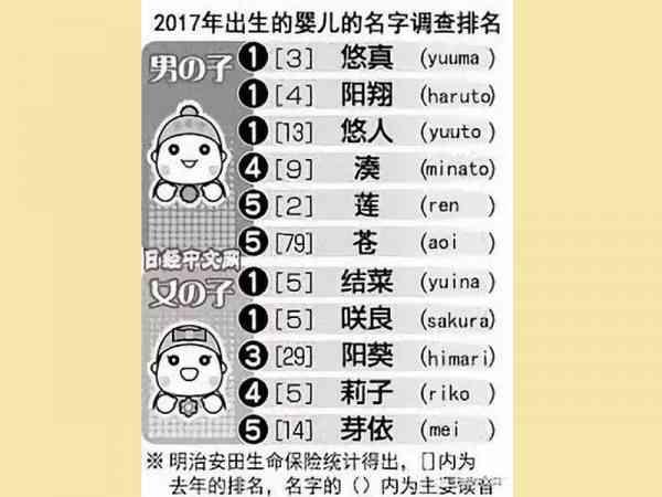 2017年日本新生儿常用名字排名。